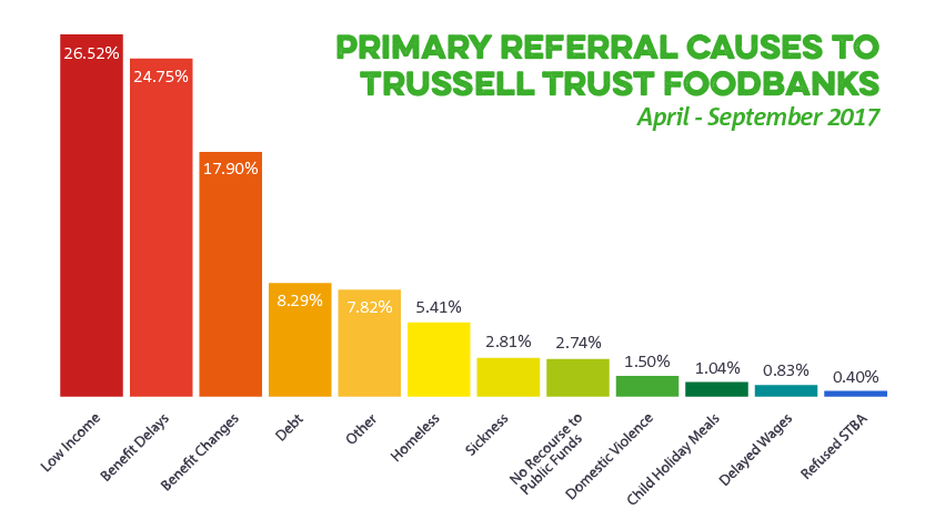 Primary referral causes 2017